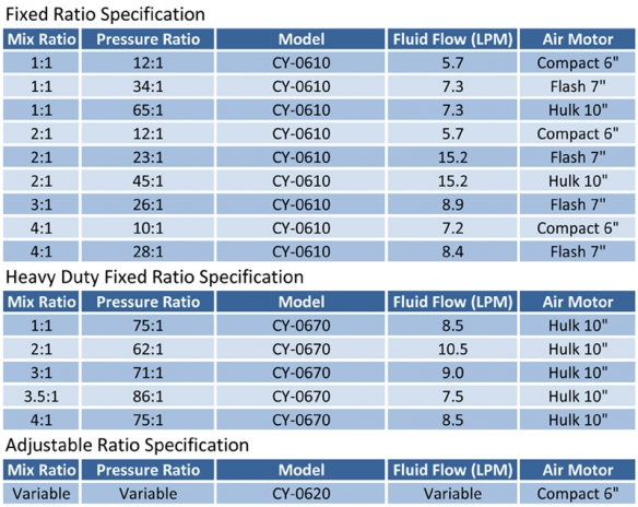 Plural Component Sprayer Specification